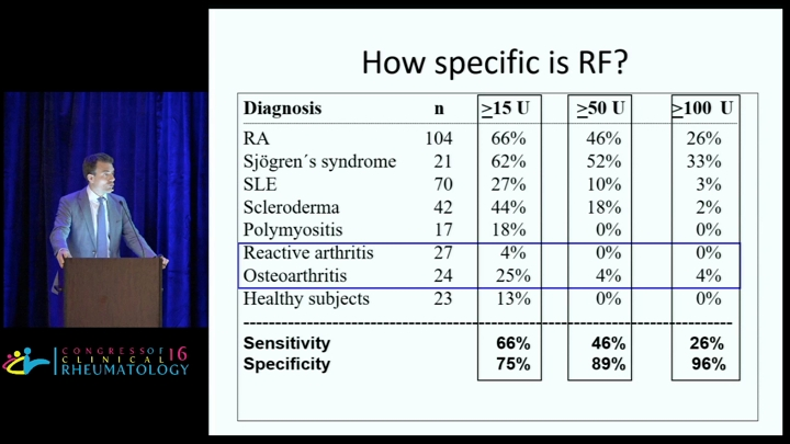 Serology in RA: Clinical and therapeutic implications - Daniel Aletaha, MD, MSc