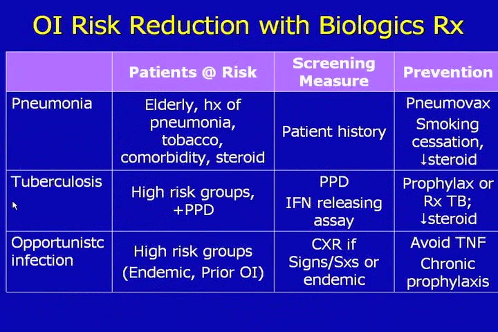 Safety of Biologics